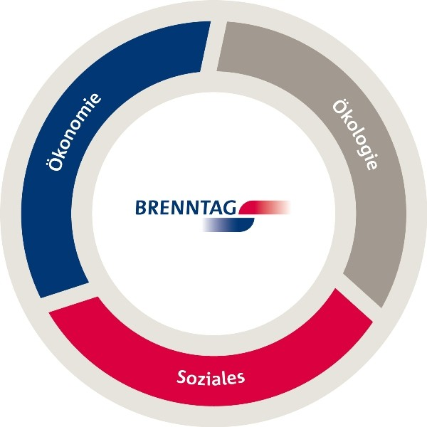 Sustainability at Brenntag