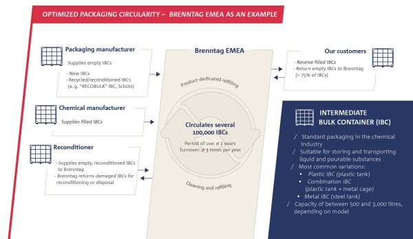 EMEA_Packaging circle IBCs