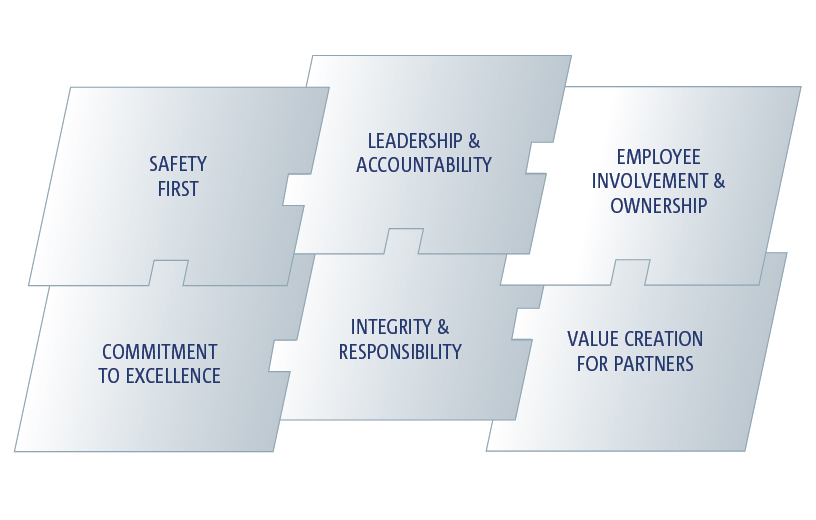 Brenntag's Core Values