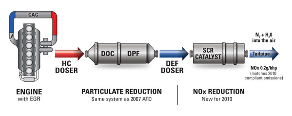 Selective Catalytic Reduction (SCR) Technology