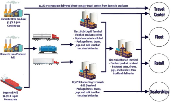 Wholesale Distribution for Diesel Exhaust Fluid
